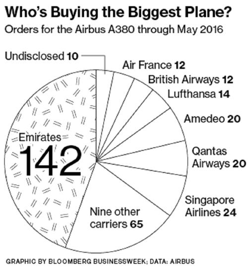 Airbus A380 - máy bay chở khách lớn nhất thế giới ế khách - ảnh 4