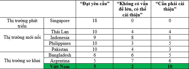 (Bảng xếp hạng thêm Pakistan thuộc nhóm thị trường mới nổi)