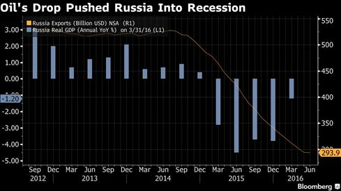 Tổng thống Putin 'bí bài' vực dậy kinh tế Nga? - ảnh 1