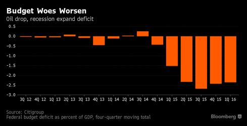 Tổng thống Putin 'bí bài' vực dậy kinh tế Nga? - ảnh 3