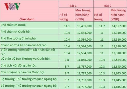 luong cua chu tich nuoc, thu tuong hien tai la bao nhieu? hinh 1