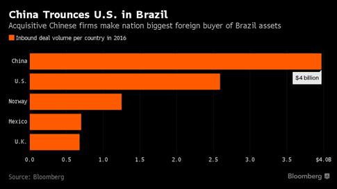 Brazil - vùng đất màu mỡ của doanh nghiệp Trung Quốc - ảnh 1