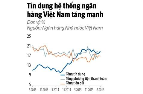 De kinh te Viet Nam khong tro thanh