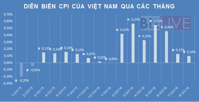 CPI tiếp tục tăng, lạm phát 8 tháng đạt 2,58%