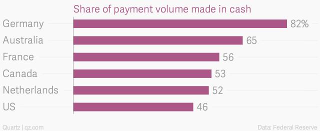 Tỷ lệ dùng tiền mặt thanh toán tại một số nước