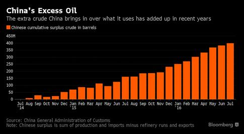 Thế giới khó hiểu với kho trữ dầu mỏ của Trung Quốc - ảnh 1