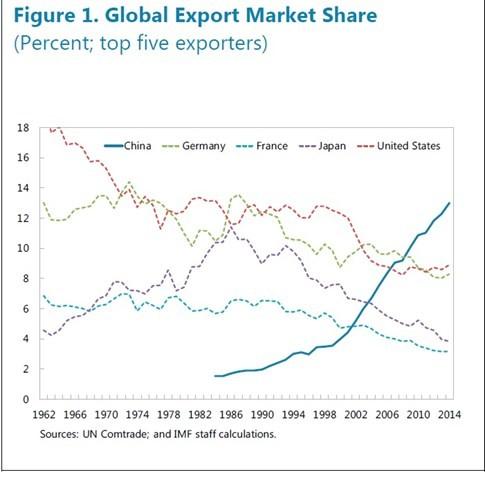 Cách giúp Trung Quốc thống trị thương mại toàn cầu - ảnh 1