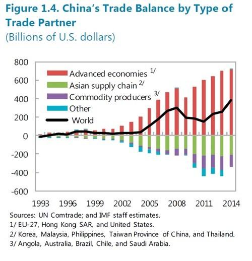 Cách giúp Trung Quốc thống trị thương mại toàn cầu - ảnh 2
