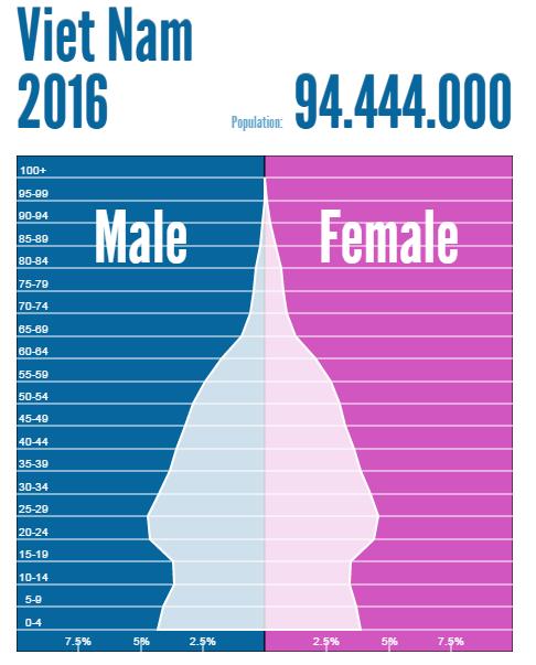 Nguồn: populationpyramid.net
