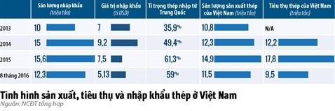 Viet Nam khong nen lam thep!