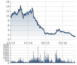 Từ mức 12.000 đồng cách đây 2 năm, giờ cổ phiếu OGC chỉ còn 1.300-1.400 đồng