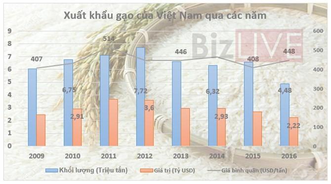 Xuất khẩu gạo 2016: 4 năm liền thụt lùi cả về khối lượng và giá trị