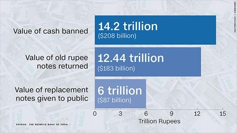 Toàn cảnh 50 ngày chật vật đổi tiền của dân Ấn Độ - ảnh 3