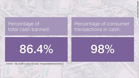Toàn cảnh 50 ngày chật vật đổi tiền của dân Ấn Độ - ảnh 1