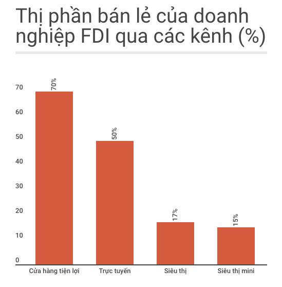 Doanh nghiep FDI chiem 70% thi phan ban le cua hang tien loi hinh anh 1