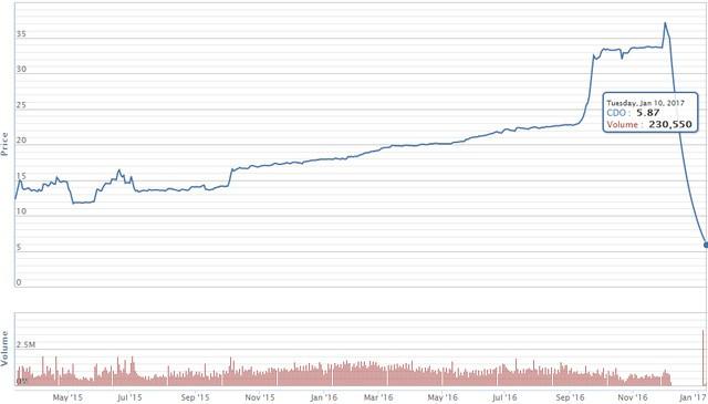Biểu đồ giá cổ phiếu CDO. Nguồn: VnDirect