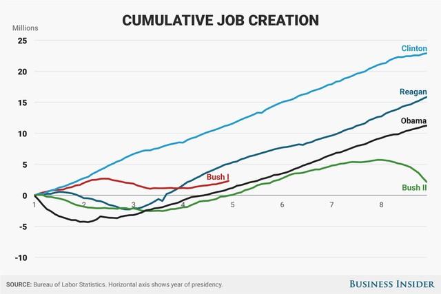 Tuy nhiên ông chỉ đứng thứ 3 trong số 5 Tổng thống gần đây của nước Mỹ xét về tạo việc làm.