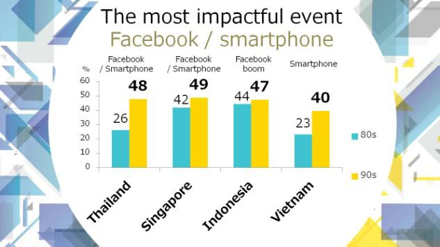 Tại Thái Lan, 48% 9X chọn Facebook, smartphone là sự kiện ảnh hưởng nhất so với Việt Nam là 40%. Trong khi đó thế hệ 8X ở Thái Lan, Việt Nam lần lượt là 26% và 23%. Nguồn: HILL ASEAN