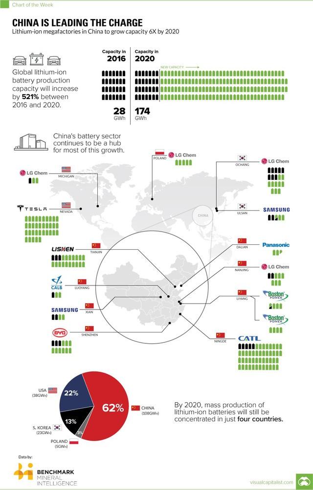 Sản lượng ắc quy thế giới sẽ tăng 521% vào năm 2020, riêng Trung Quốc tăng 6 lần và chiếm 62% sản lượng vào năm 2020.