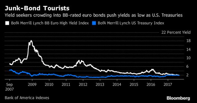 Lợi suất trái phiếu rác của châu Âu xuống ngang bằng với lợi suất trái phiếu kho bạc Mỹ.