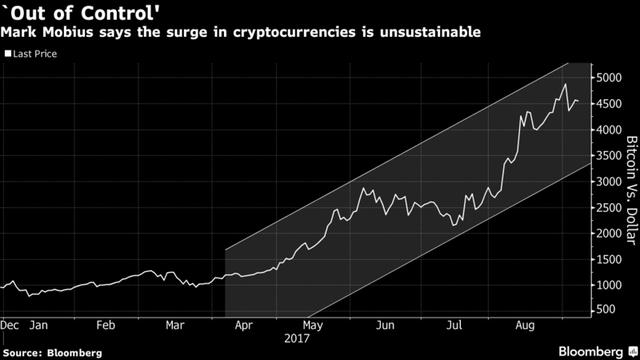 Giá bitcoin tăng chóng mặt.