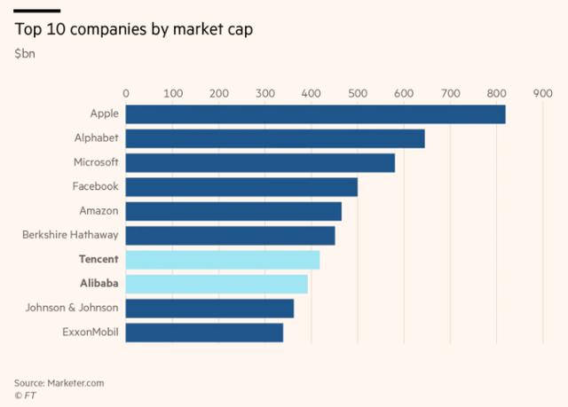 Tổng mức vốn hóa của các công ty lớn(tỷ USD).