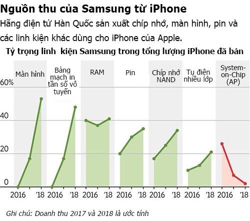 Samsung kiếm 110 USD từ mỗi chiếc iPhone X bán ra 2
