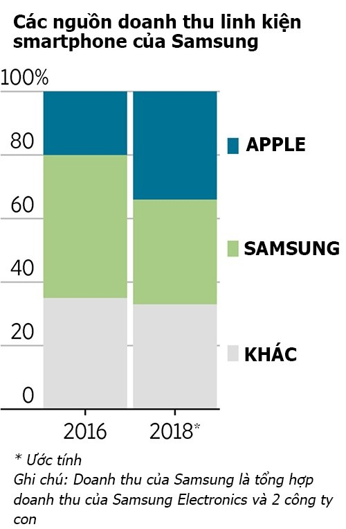 Samsung kiếm 110 USD từ mỗi chiếc iPhone X bán ra 1