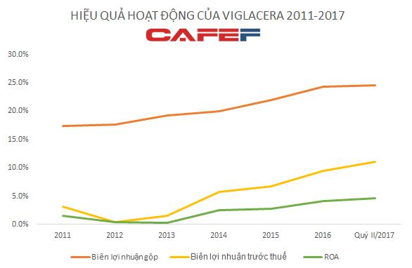 Hoạt động kinh doanh của VGC tăng trưởng mạnh sau cổ phần hóa
