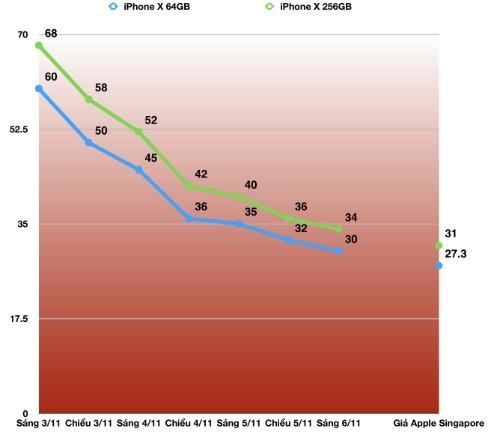 Giá iPhone X xách tay ở Việt Nam lao dốc sau ba ngày xuất hiện, về gần mức giá niêm yết tại Singapore.