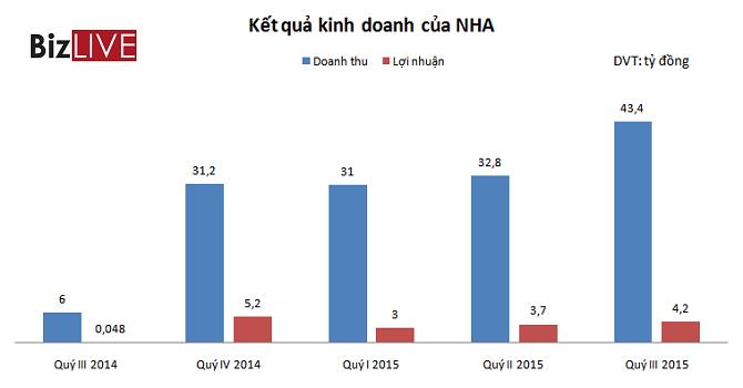 NHA: 9 tháng lãi gấp 55 lần so với cùng kỳ 2014