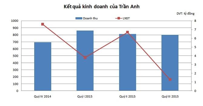 Trần Anh lãi 9 tháng vượt 52% kế hoạch năm