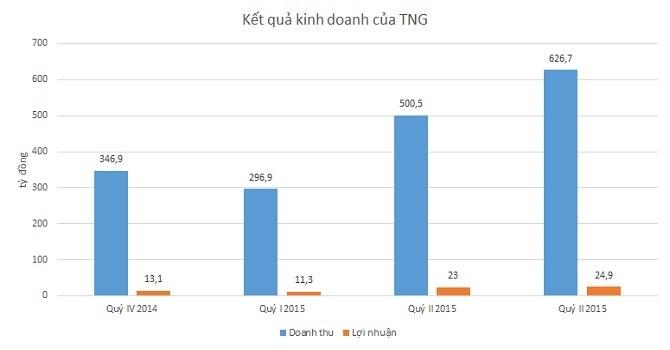TNG lãi gần 60 tỷ trong 9 tháng