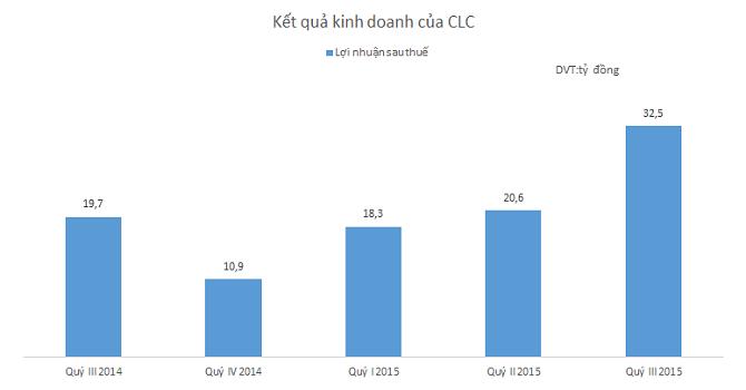 CLC: Lãi 9 tháng vượt 20% kế hoạch