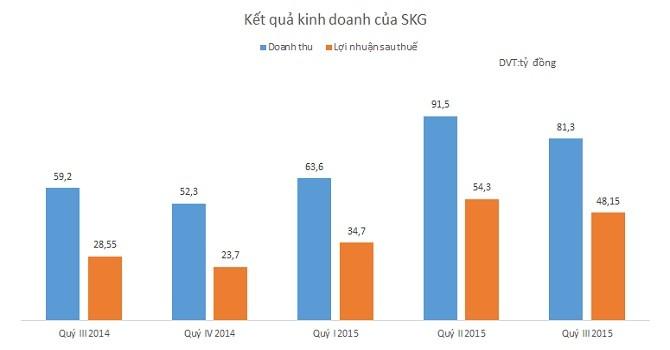 SKG: Lãi 9 tháng đạt 137 tỷ đồng, vượt 11% kế hoạch