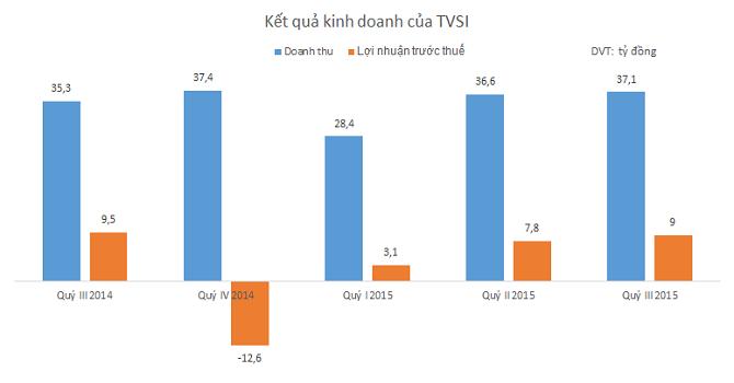 TVSI: Doanh thu môi giới giảm, lãi 9 tháng 20 tỷ đồng