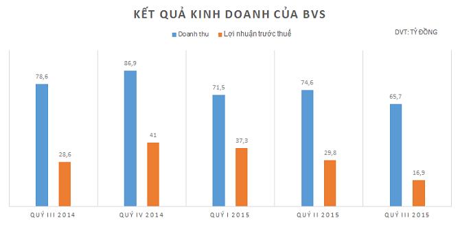 Chứng khoán Bảo Việt báo lãi gần 17 tỷ quý III