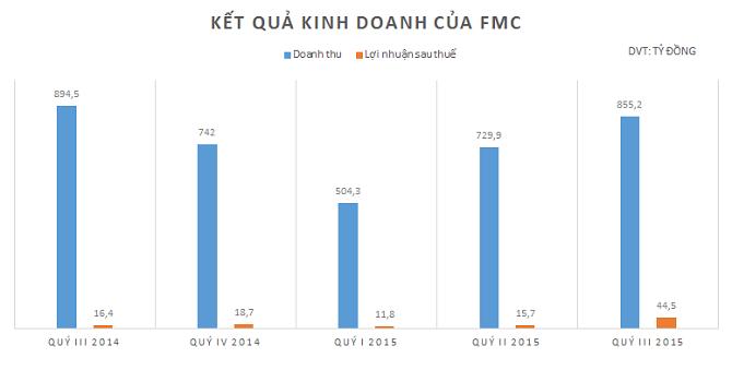 FMC lãi ròng tăng mạnh, hoàn thành 84% kế hoạch năm