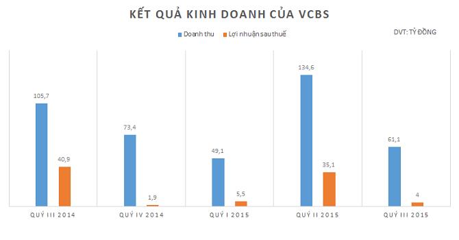 VCBS: Lãi ròng quý III giảm 90% so với cùng kỳ