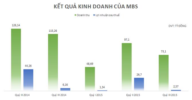 MBS: Lãi quý III chỉ hơn 2,5 tỷ, giảm 94% so với cùng kỳ