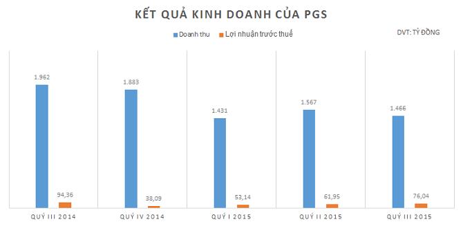 PV Gas South lãi ròng 57 tỷ đồng quý III, giảm 22% so với cùng kỳ
