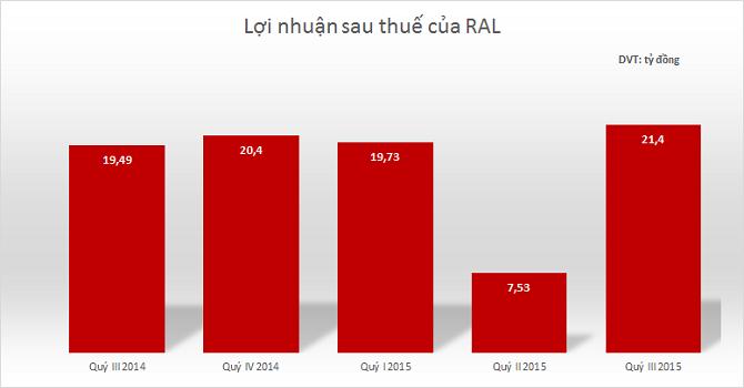 RAL: 9 tháng lãi gần 49 tỷ đồng, hoàn thành 69% kế hoạch