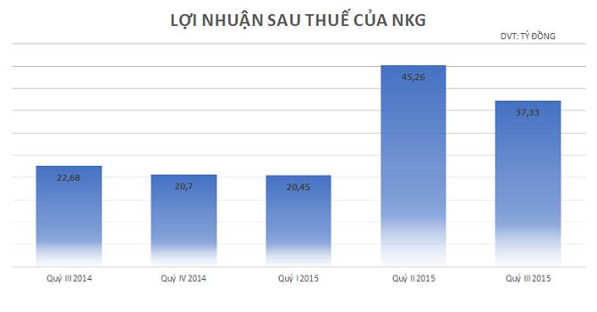 Thép Nam Kim lãi ròng 102 tỷ đồng, đạt 85% kế hoạch