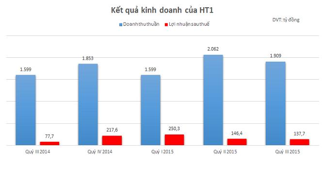 HT1: Lãi 9 tháng 685 tỷ đồng, vượt 87% kế hoạch