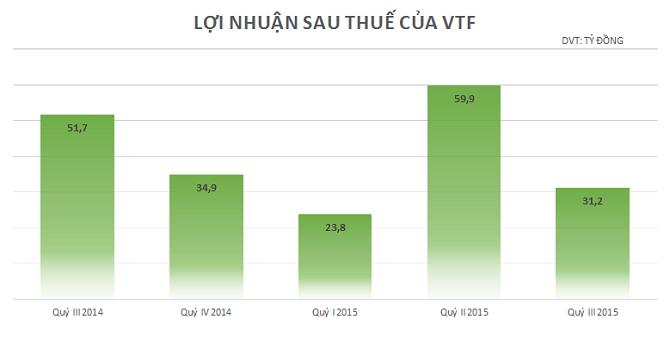 Chăn nuôi Việt Thắng lãi ròng 31 tỷ quý III, giảm 39% so với cùng kỳ