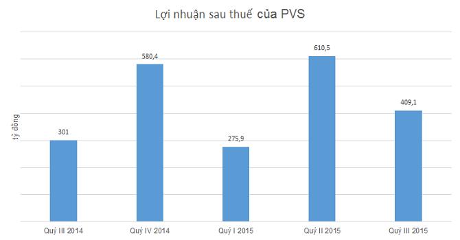 PVS: Lãi ròng 9 tháng 1.291 tỷ đồng, vượt 33% kế hoạch