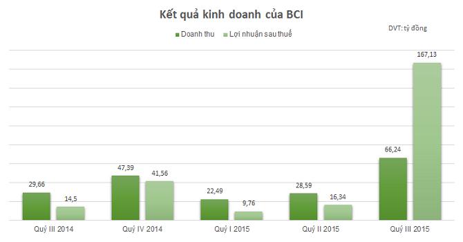 BCI: Lãi ròng hơn 193 tỷ đồng 9 tháng, vượt 61% kế hoạch năm