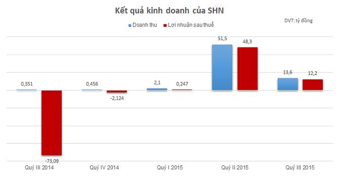 SHN: Lãi ròng trên 60 tỷ đồng 9 tháng đầu năm, mới đạt 17% kế hoạch