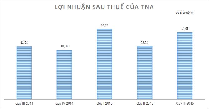 TNA: Lãi ròng 9 tháng gần 40 tỷ đồng, đạt 85% kế hoạch năm