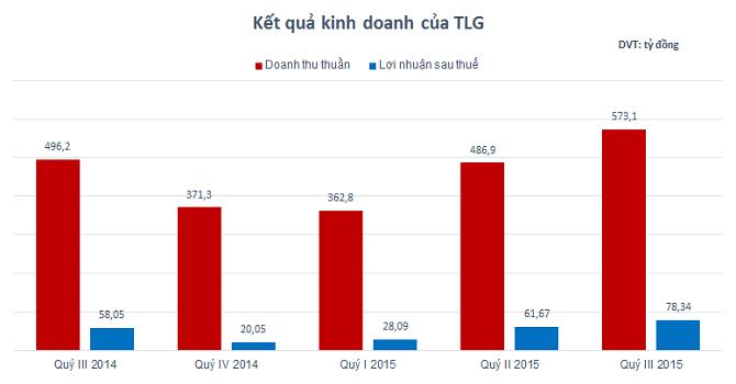 Thiên Long Group báo lãi ròng 9 tháng trên 167 tỷ đồng